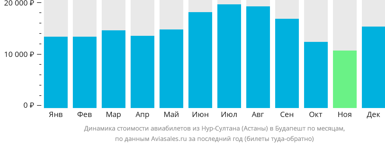 Динамика стоимости авиабилетов из Астаны в Будапешт по месяцам