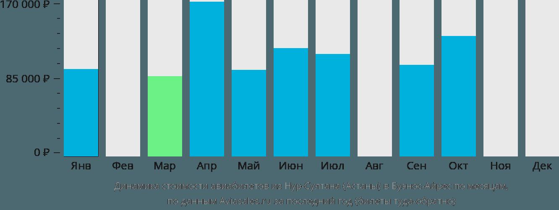 Динамика стоимости авиабилетов из Нур-Султана (Астаны) в Буэнос-Айрес по месяцам