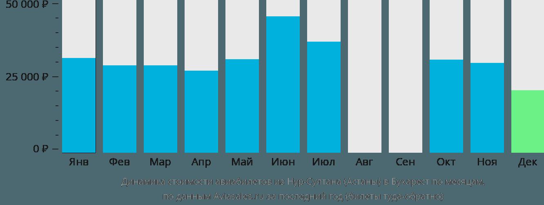 Динамика стоимости авиабилетов из Нур-Султана (Астаны) в Бухарест по месяцам