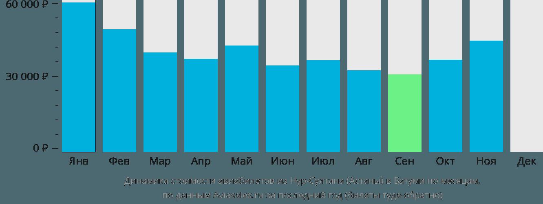 Динамика стоимости авиабилетов из Нур-Султана (Астаны) в Батуми по месяцам
