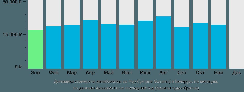 Динамика стоимости авиабилетов из Нур-Султана (Астаны) в Беларусь по месяцам