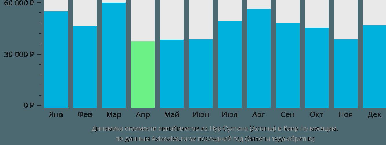 Динамика стоимости авиабилетов из Нур-Султана (Астаны) в Каир по месяцам
