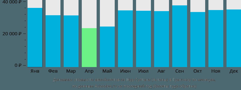 Динамика стоимости авиабилетов из Нур-Султана (Астаны) в Гуанчжоу по месяцам