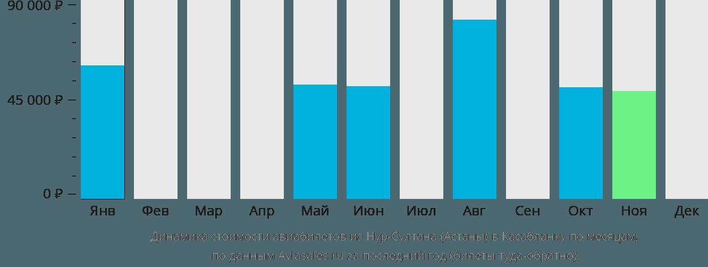 Динамика стоимости авиабилетов из Астаны в Касабланку по месяцам