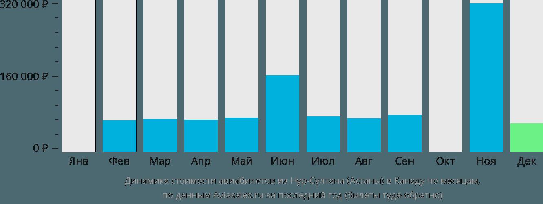 Динамика стоимости авиабилетов из Нур-Султана (Астаны) в Канаду по месяцам