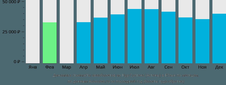 Динамика стоимости авиабилетов из Астаны в Кёльн по месяцам