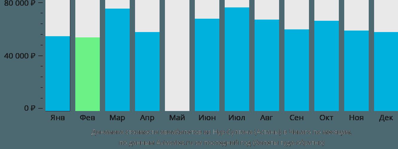 Динамика стоимости авиабилетов из Астаны в Чикаго по месяцам