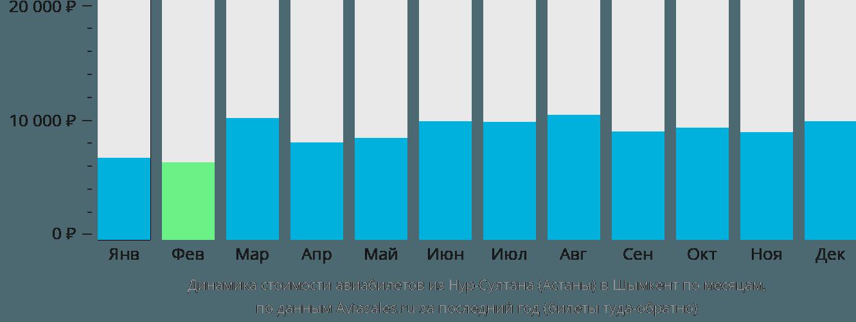 Динамика стоимости авиабилетов из Астаны в Шымкент по месяцам