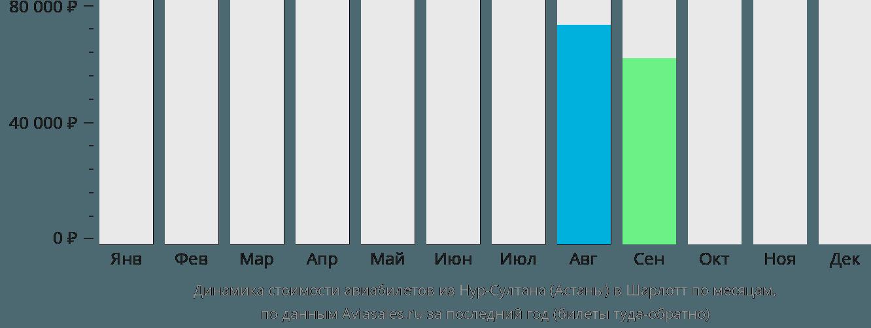 Динамика стоимости авиабилетов из Астаны в Шарлотт по месяцам