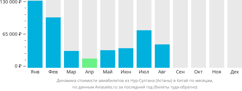Динамика стоимости авиабилетов из Нур-Султана (Астаны) в Китай по месяцам
