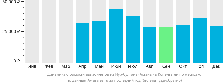 Динамика стоимости авиабилетов из Астаны в Копенгаген по месяцам