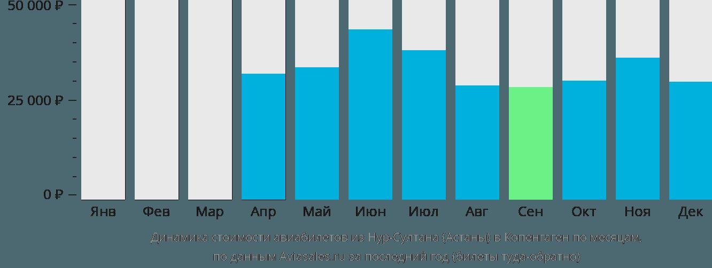 Динамика стоимости авиабилетов из Нур-Султана (Астаны) в Копенгаген по месяцам