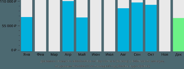 Динамика стоимости авиабилетов из Нур-Султана (Астаны) в Кейптаун по месяцам