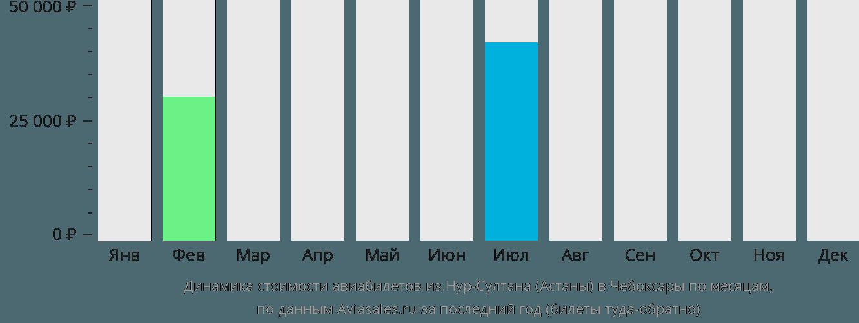 Динамика стоимости авиабилетов из Астаны в Чебоксары по месяцам