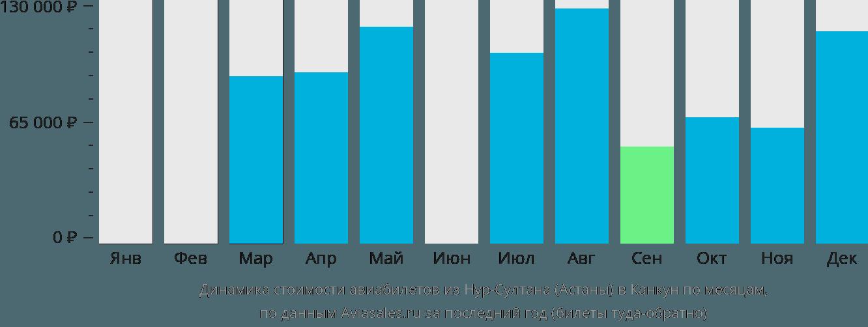 Динамика стоимости авиабилетов из Нур-Султана (Астаны) в Канкун по месяцам