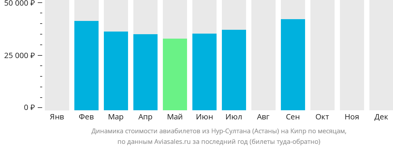 Динамика стоимости авиабилетов из Нур-Султана (Астаны) на Кипр по месяцам