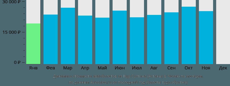 Динамика стоимости авиабилетов из Нур-Султана (Астаны) в Чехию по месяцам