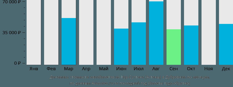 Динамика стоимости авиабилетов из Нур-Султана (Астаны) в Дубровник по месяцам