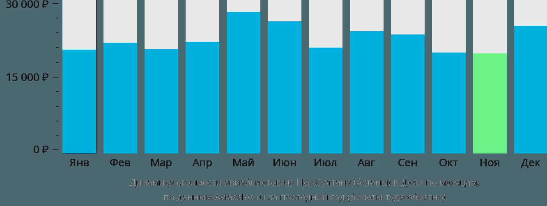 Динамика стоимости авиабилетов из Нур-Султана (Астаны) в Дели по месяцам