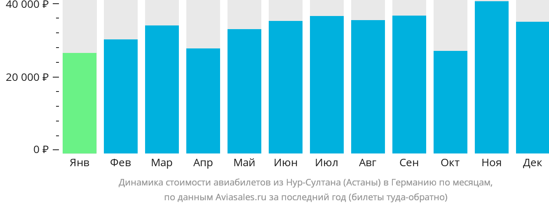 Динамика стоимости авиабилетов из Нур-Султана (Астаны) в Германию по месяцам