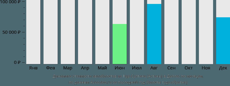 Динамика стоимости авиабилетов из Нур-Султана (Астаны) в Даллас по месяцам