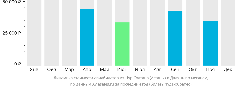 Динамика стоимости авиабилетов из Астаны в Далянь по месяцам