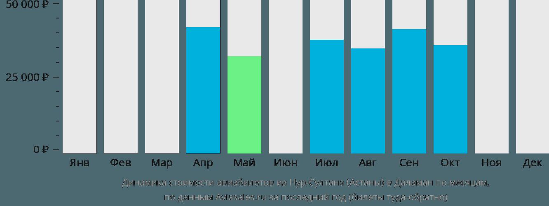Динамика стоимости авиабилетов из Нур-Султана (Астаны) в Даламан по месяцам
