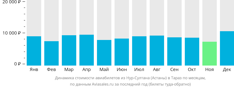 Динамика стоимости авиабилетов из Нур-Султана (Астаны) в Тараз по месяцам