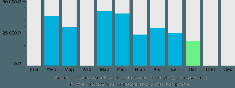 Динамика стоимости авиабилетов из Астаны в Днепр по месяцам