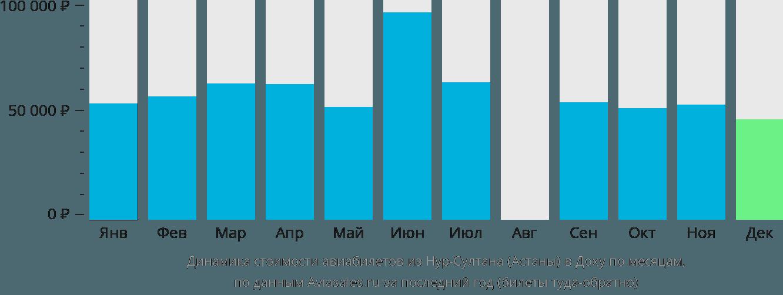 Динамика стоимости авиабилетов из Нур-Султана (Астаны) в Доху по месяцам