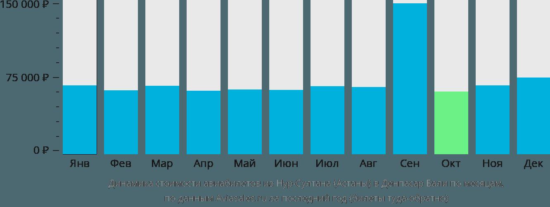 Динамика стоимости авиабилетов из Астаны в Денпасар Бали по месяцам