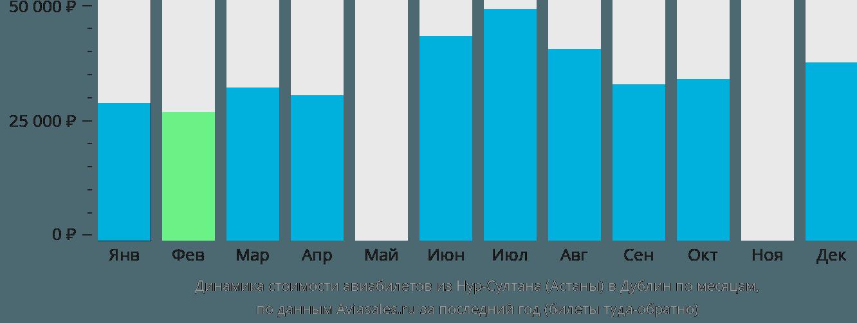 Динамика стоимости авиабилетов из Астаны в Дублин по месяцам
