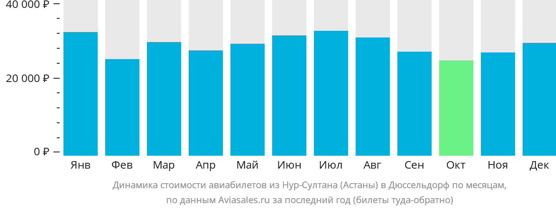 Динамика стоимости авиабилетов из Астаны в Дюссельдорф по месяцам