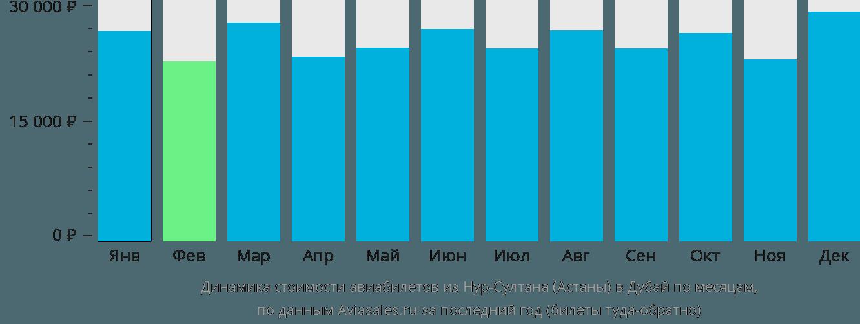 Динамика стоимости авиабилетов из Астаны в Дубай по месяцам