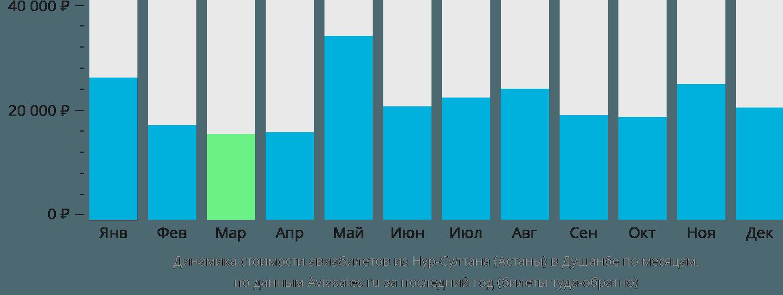 Динамика стоимости авиабилетов из Астаны в Душанбе по месяцам