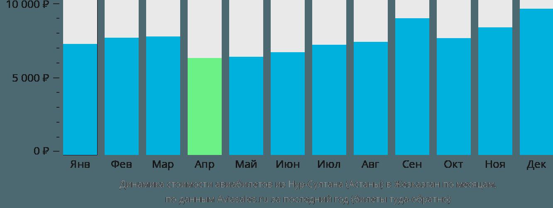Динамика стоимости авиабилетов из Нур-Султана (Астаны) в Жезказган по месяцам