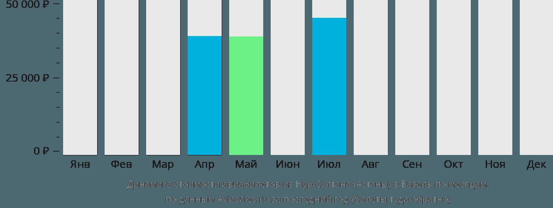 Динамика стоимости авиабилетов из Нур-Султана (Астаны) в Базель по месяцам
