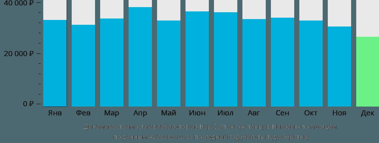 Динамика стоимости авиабилетов из Нур-Султана (Астаны) в Никосию по месяцам