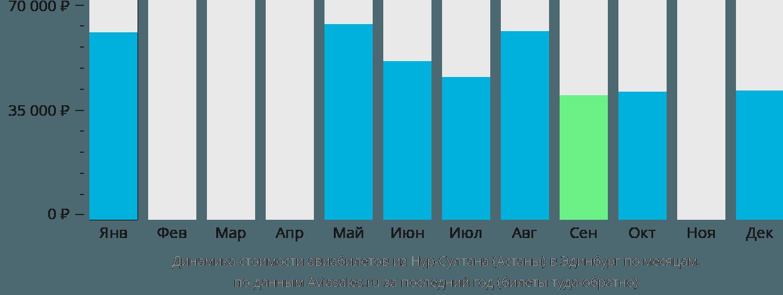 Динамика стоимости авиабилетов из Нур-Султана (Астаны) в Эдинбург по месяцам
