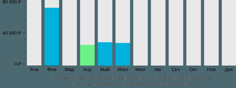 Динамика стоимости авиабилетов из Нур-Султана (Астаны) в Эстонию по месяцам