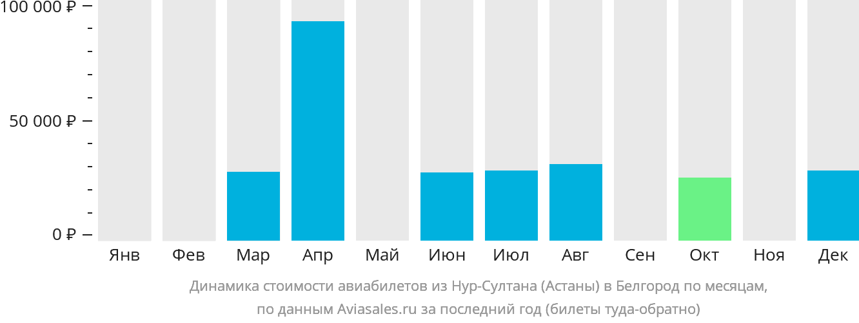 Динамика стоимости авиабилетов из Астаны в Белгород по месяцам