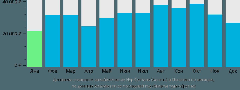 Динамика стоимости авиабилетов из Нур-Султана (Астаны) в Испанию по месяцам