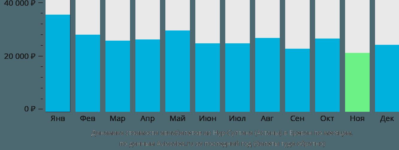 Динамика стоимости авиабилетов из Астаны в Ереван по месяцам
