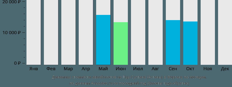 Динамика стоимости авиабилетов из Нур-Султана (Астаны) в Фергану по месяцам
