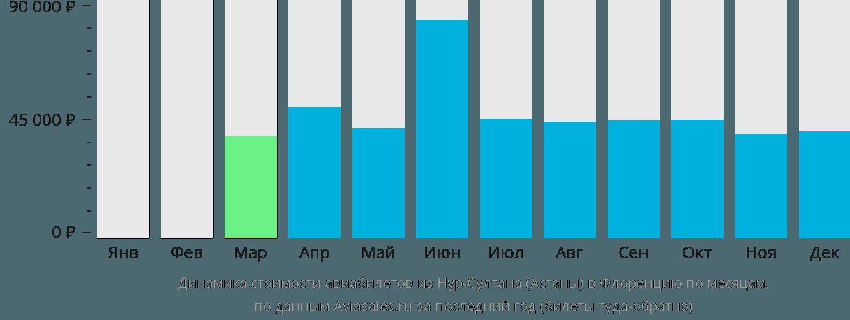 Динамика стоимости авиабилетов из Астаны в Флоренцию по месяцам