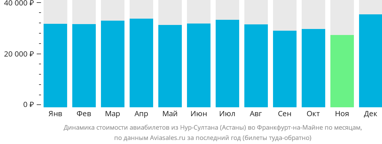 Динамика стоимости авиабилетов из Нур-Султана (Астаны) во Франкфурт-на-Майне по месяцам