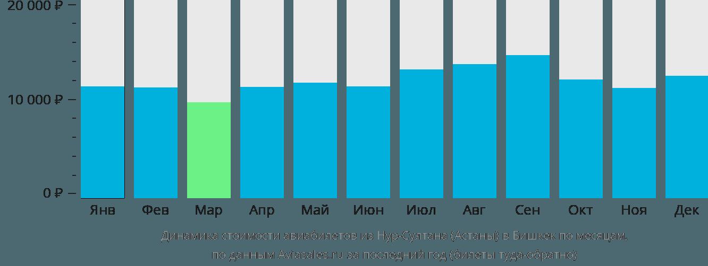 Динамика стоимости авиабилетов из Астаны в Бишкек по месяцам