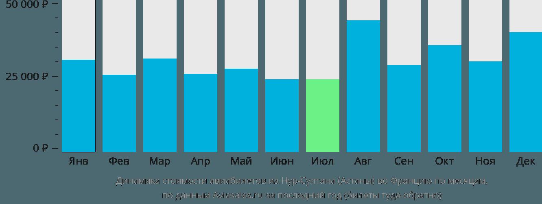 Динамика стоимости авиабилетов из Нур-Султана (Астаны) во Францию по месяцам