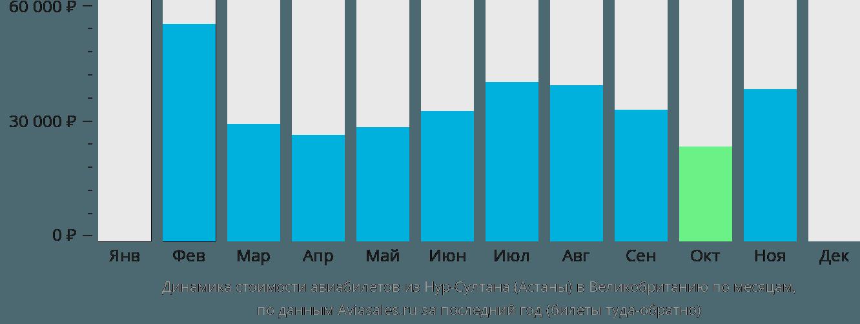 Динамика стоимости авиабилетов из Нур-Султана (Астаны) в Великобританию по месяцам