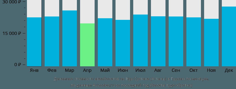 Динамика стоимости авиабилетов из Нур-Султана (Астаны) в Грузию по месяцам